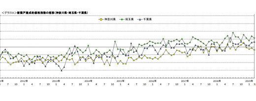首都圏の新築戸建・中古マンション価格(3月)