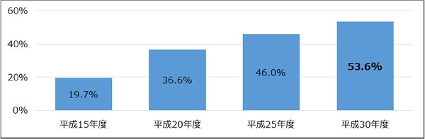修繕積立金の設定率の推移