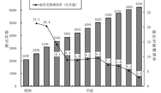平成30年住宅・土地統計調査 住宅数概数集計 結果の要約