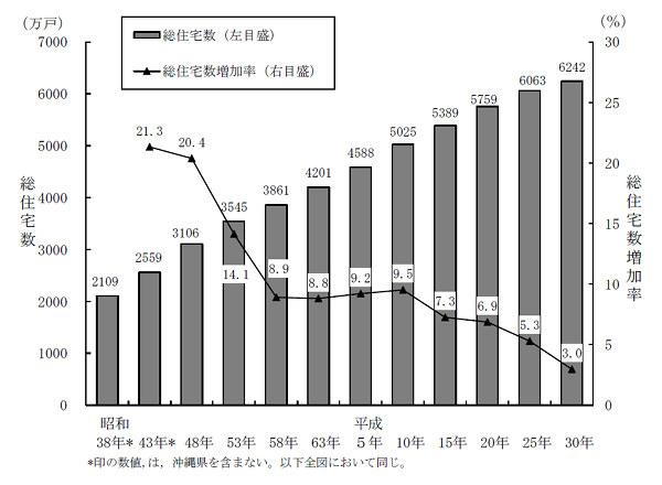 総住宅数及び増加率の推移(昭和38年~平成30年)