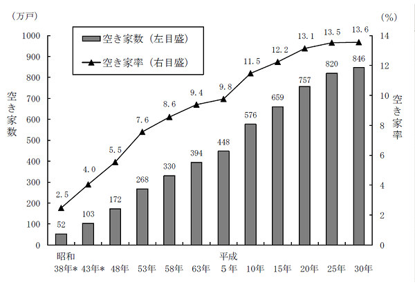 空き家数および空き家率の推移(昭和38年~平成30年)