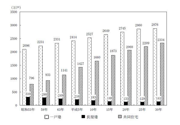 住宅の建て方別住宅数の推移-全国(昭和53年~平成30年)