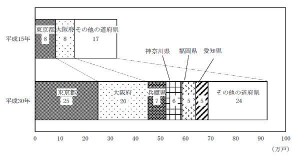 「15階建以上」共同住宅の住宅数の推移-都道府県(平成15年,30年)