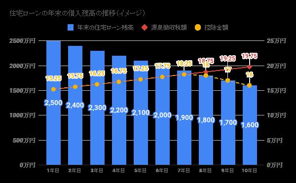 住宅ローンの年末の借入残高の推移(イメージ)