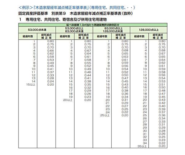 固定資産税評価基準 別表第9 木造家屋経年減点補正率基準表