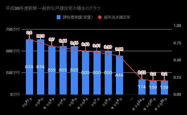 課税標準額と経年減点補正率のチャート